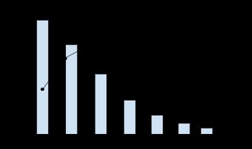 diagramme Pareto
