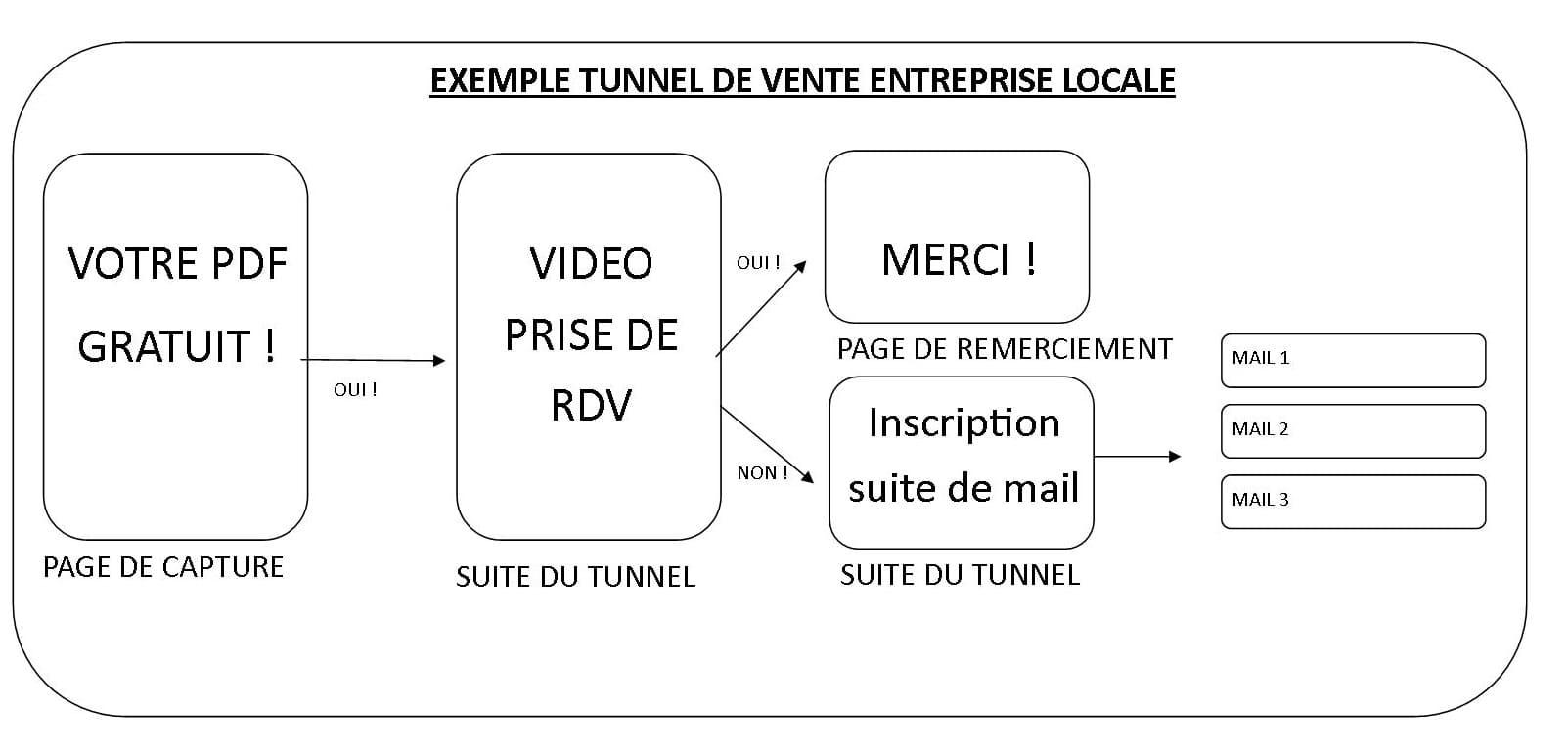 Schéma explicatif d'un tunnel de vente