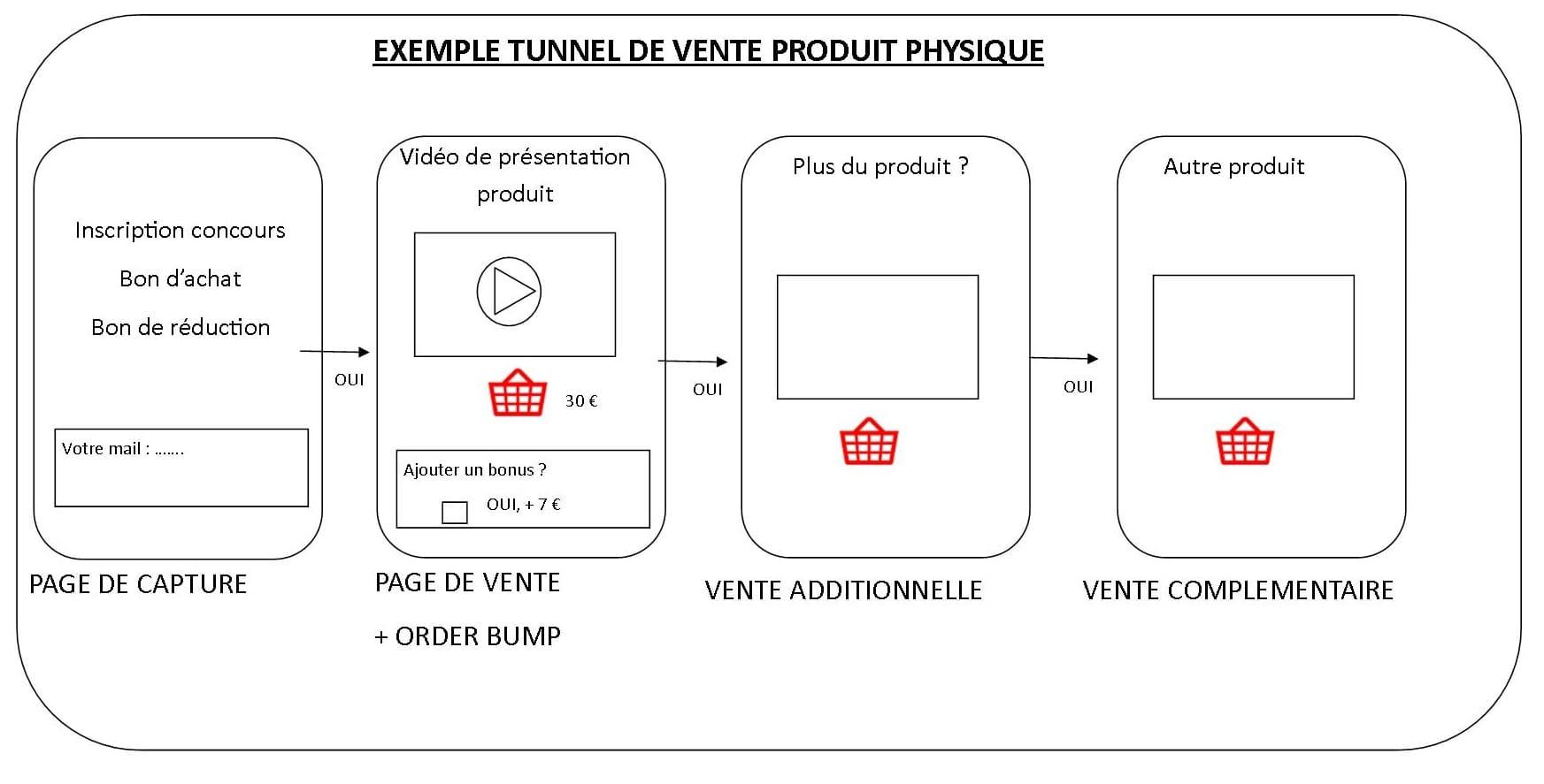 exemple tunnel vente produit physique