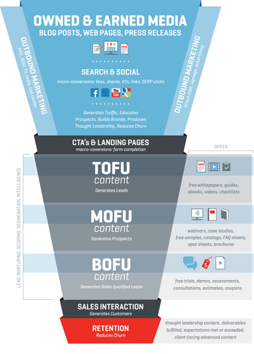 Sales Funnel Structure
