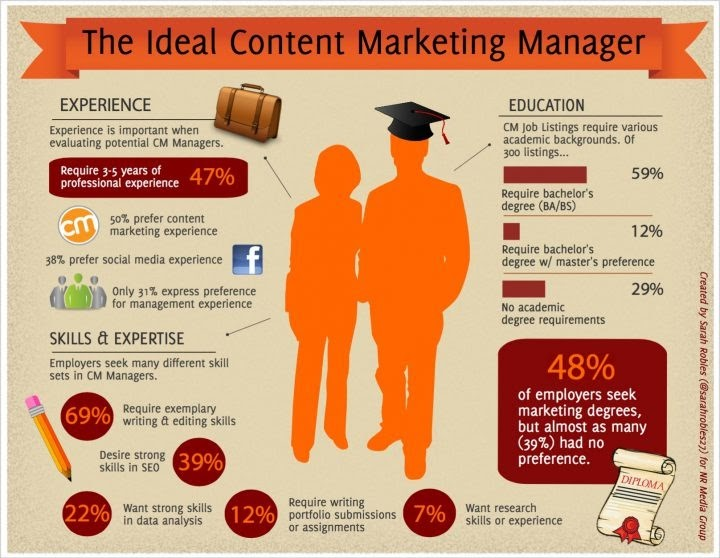 the ideal content marketing manager