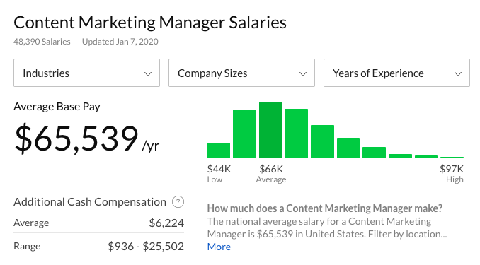 The salary of a content marketing manager (source: Glassdoor)