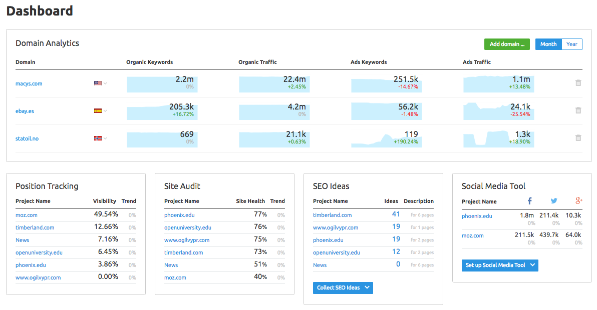 SEMrush's dashboard
