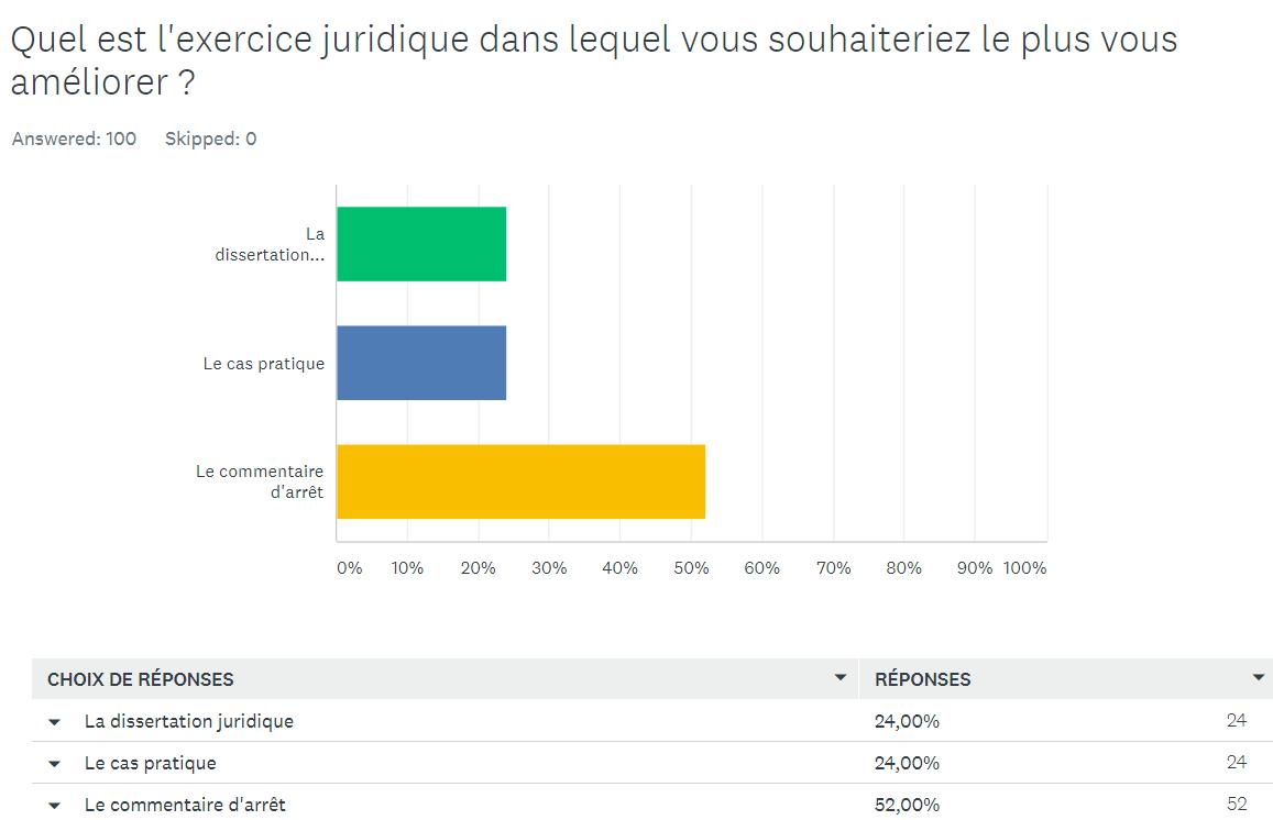 Résultats d'un sondage