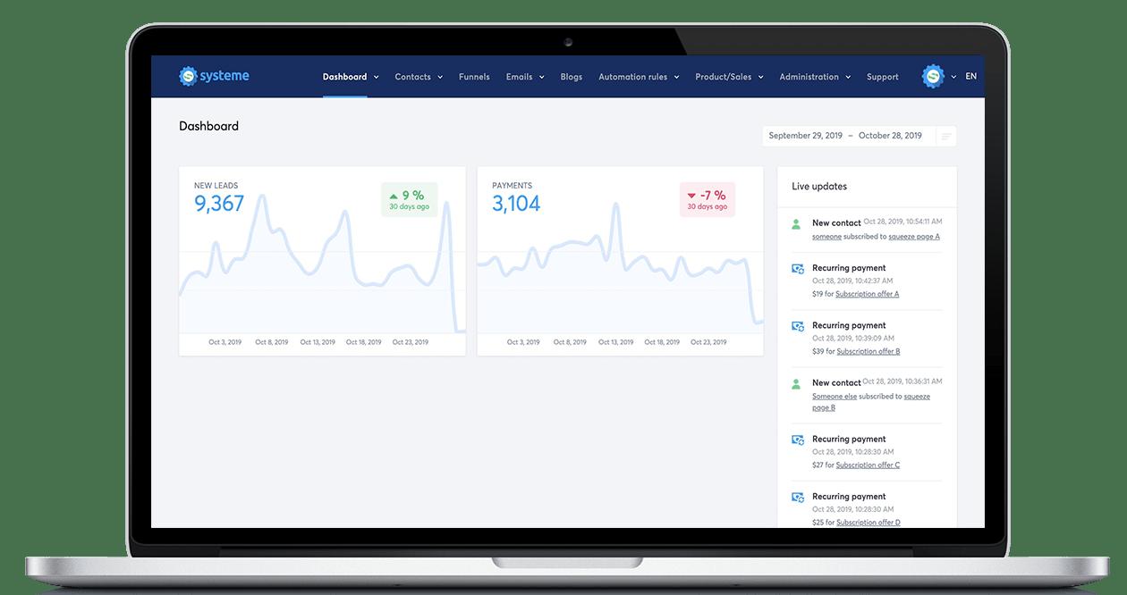 Systeme.io's dashboard