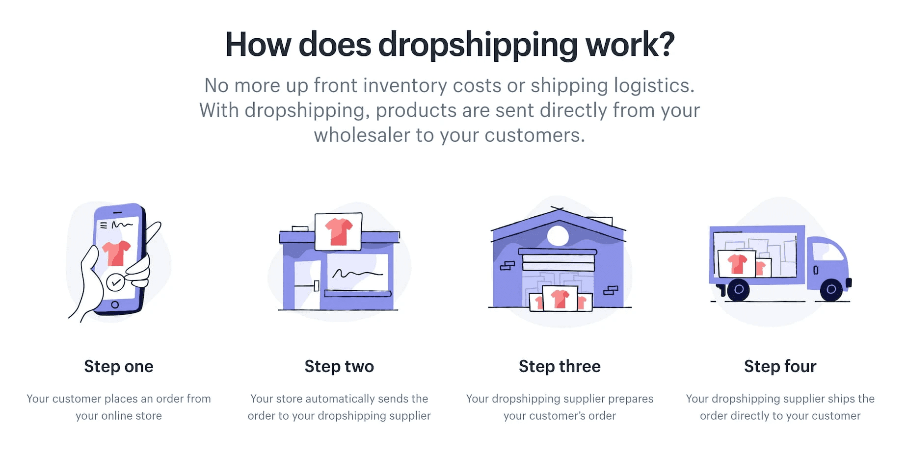 How does dropshipping work ?