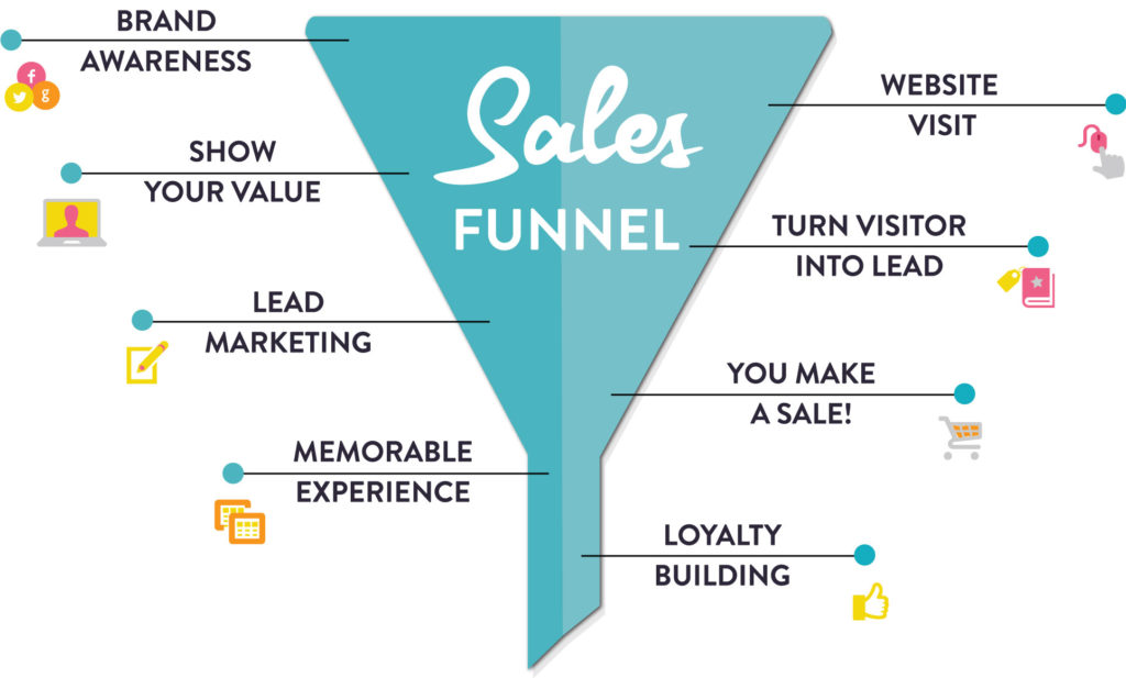 Sales funnel working