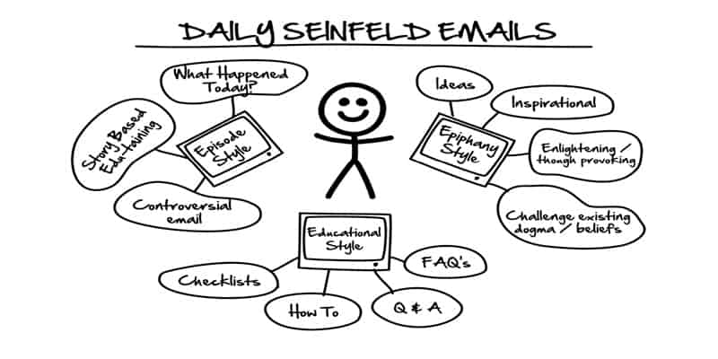Seinfeld emails