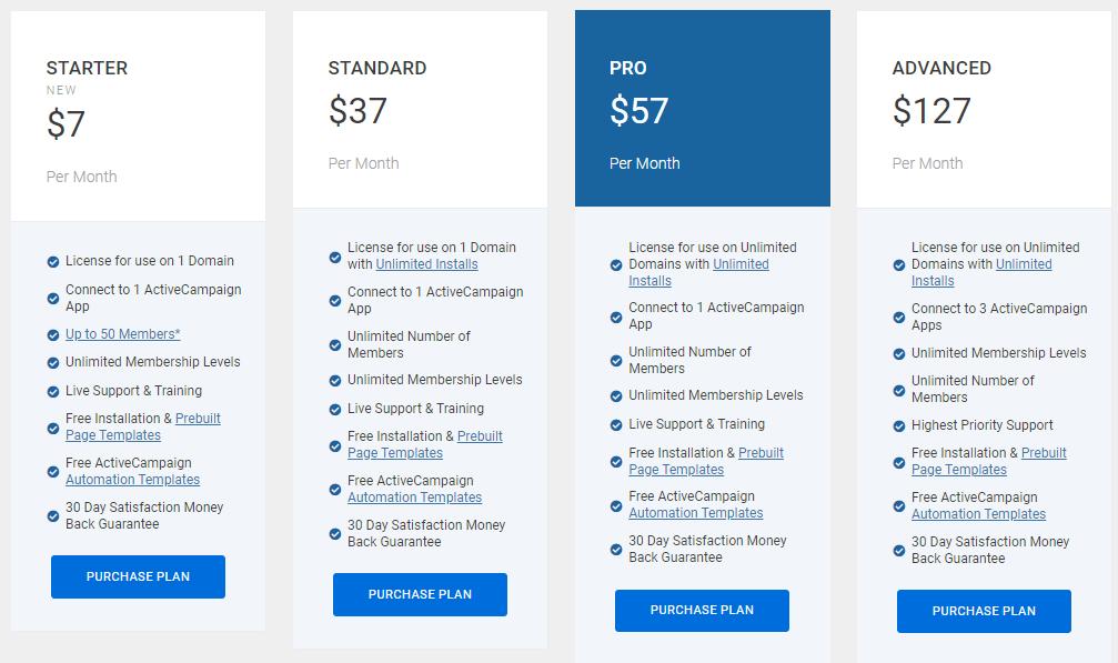 Memberium pricing for ActiveCampaign