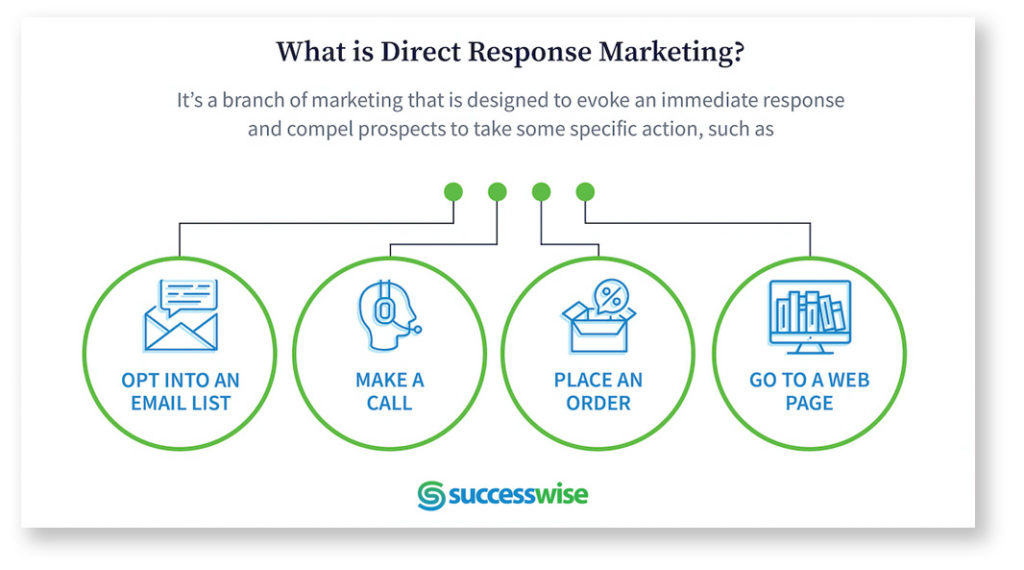 What is Direct Response Marketink