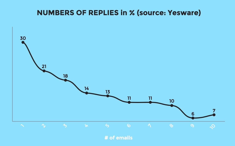nombre d'emails