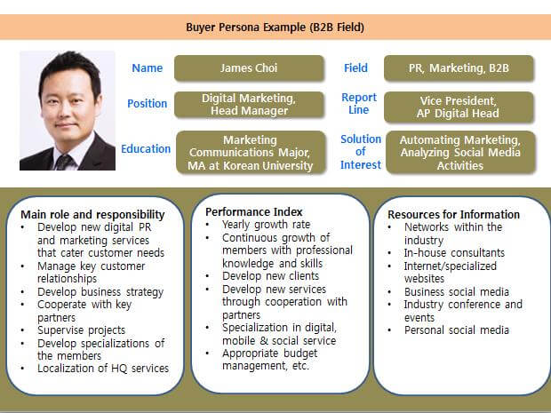 Buyer persona exemple (B2B)