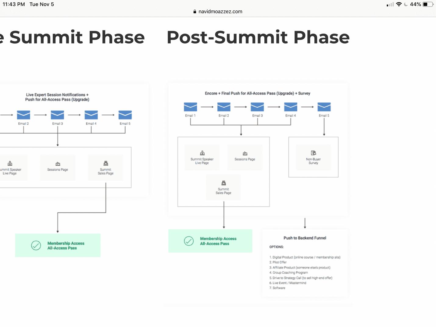 Post-Summit phase
