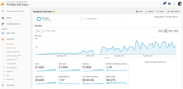 Blog's traffic from 2013