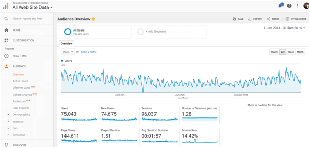 Blog's traffic from 2014