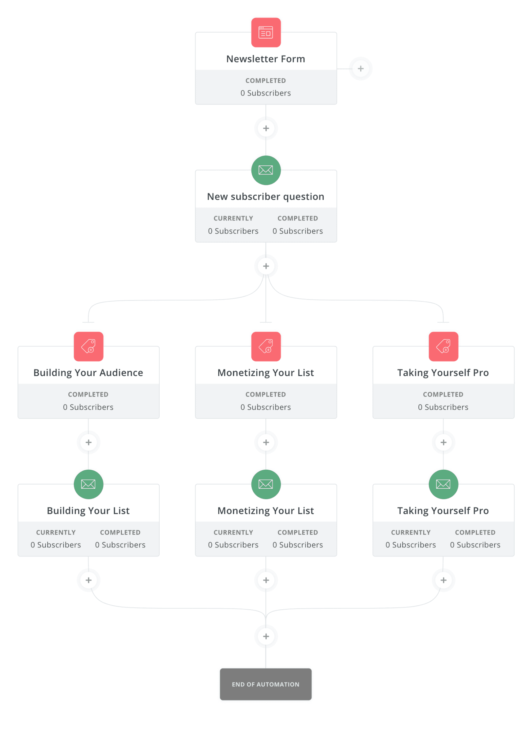 automations example