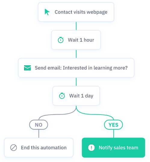 ActiveCampaign's automation
