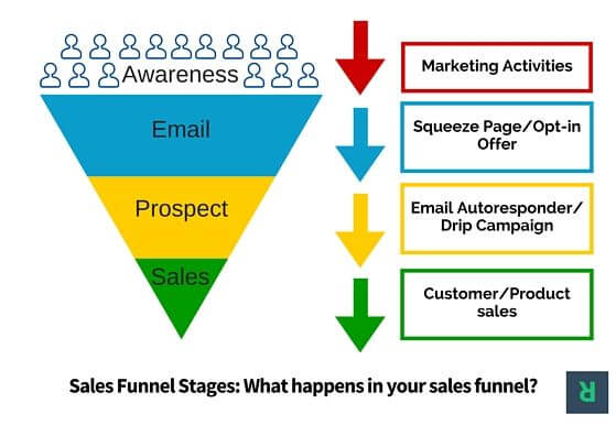 Sales funnels with email marketing