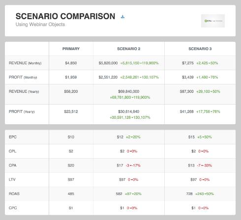 Scenario Comparison feature
