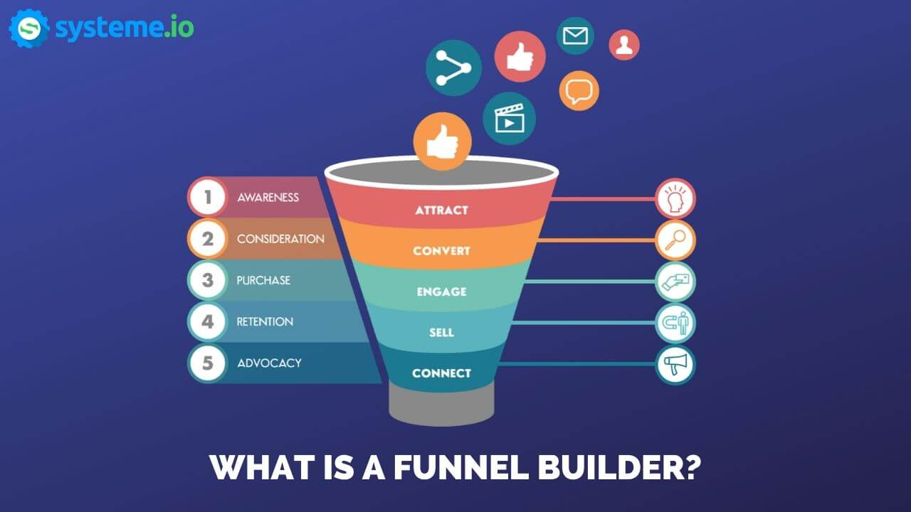 what is a funnel builder