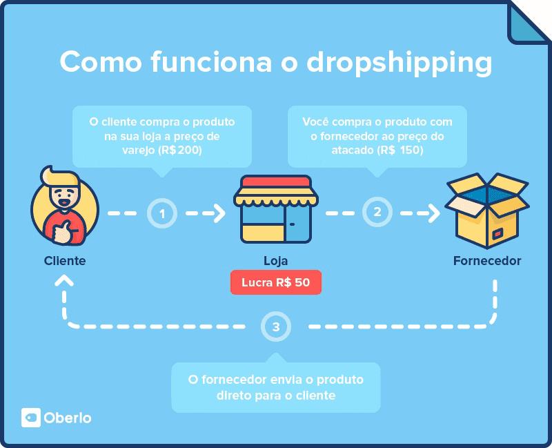 Dropshipping no Shopify