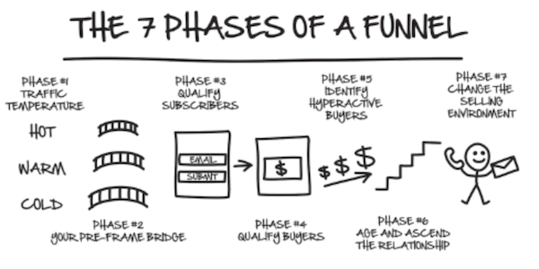 7 phases of a Funnel