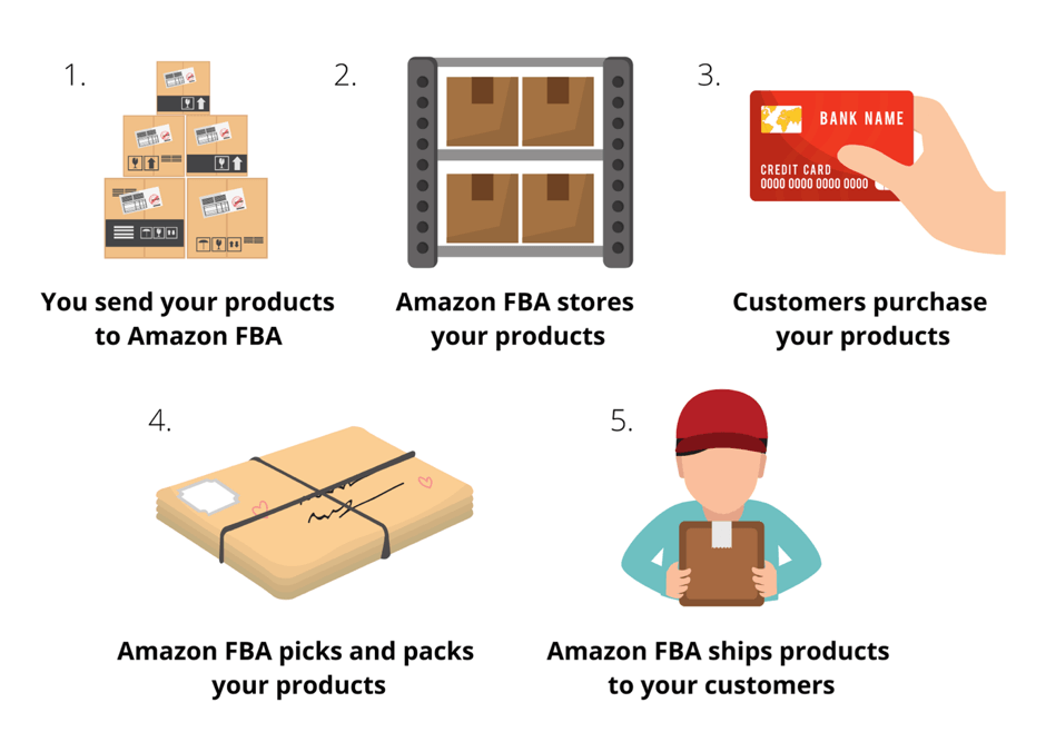 Amazon FBA modules