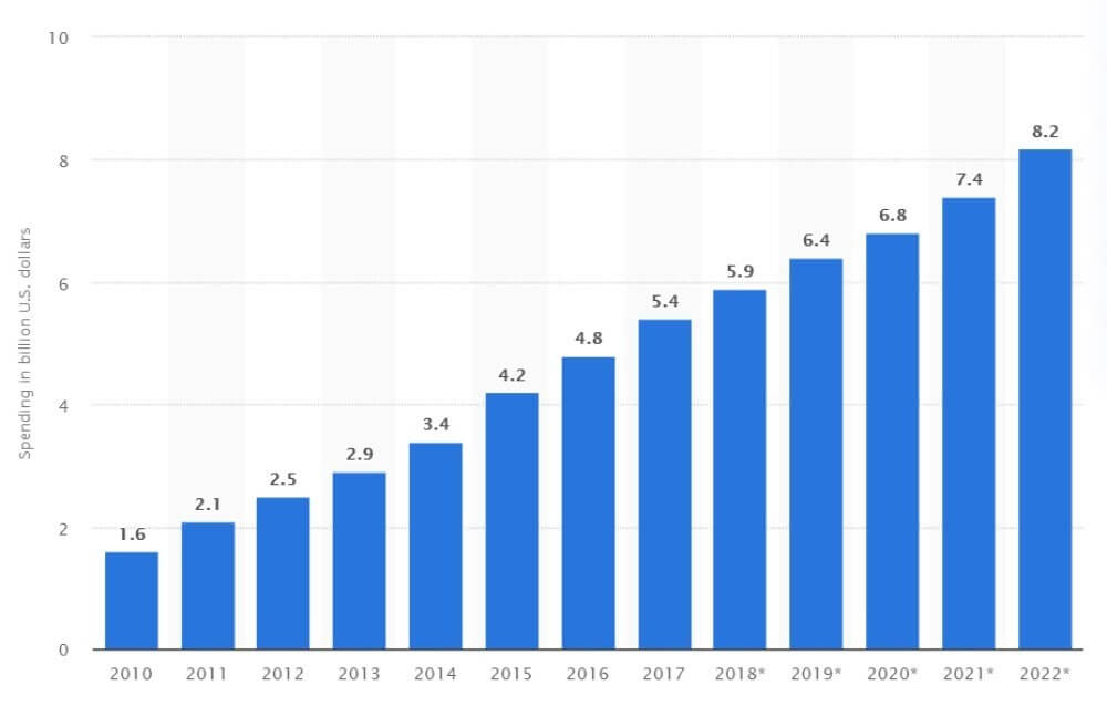 Affiliate marketing spend in the US in billion U.S. dollars