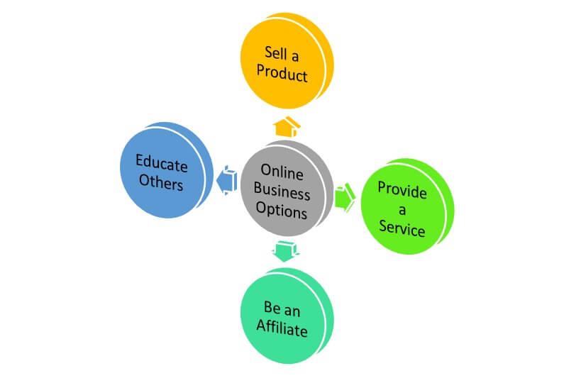 Basic online business models