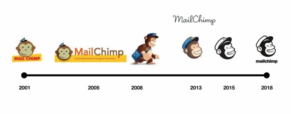 MailChimp evolution