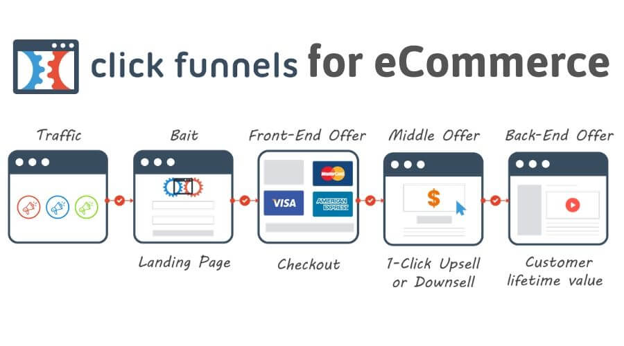 Clickfunnel for eCommerce
