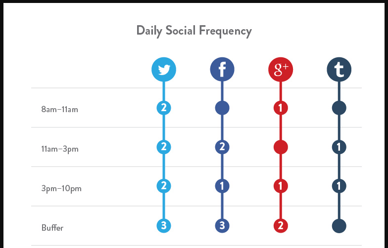 Daily social frequency