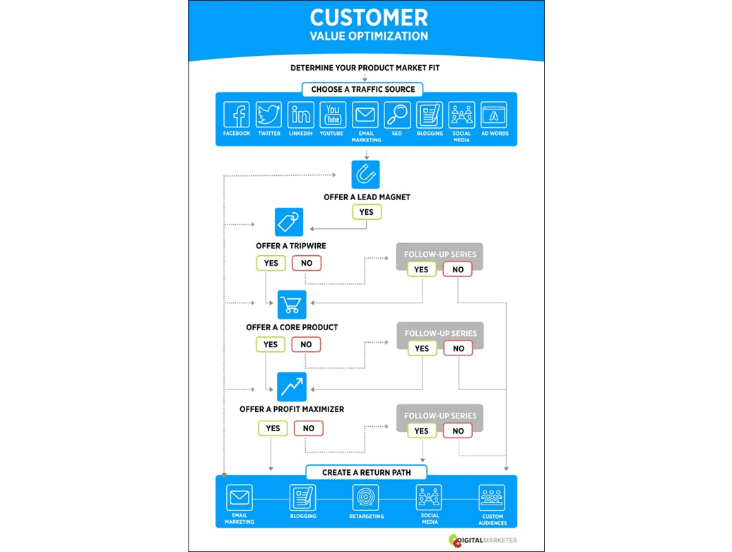 Customer value optimization