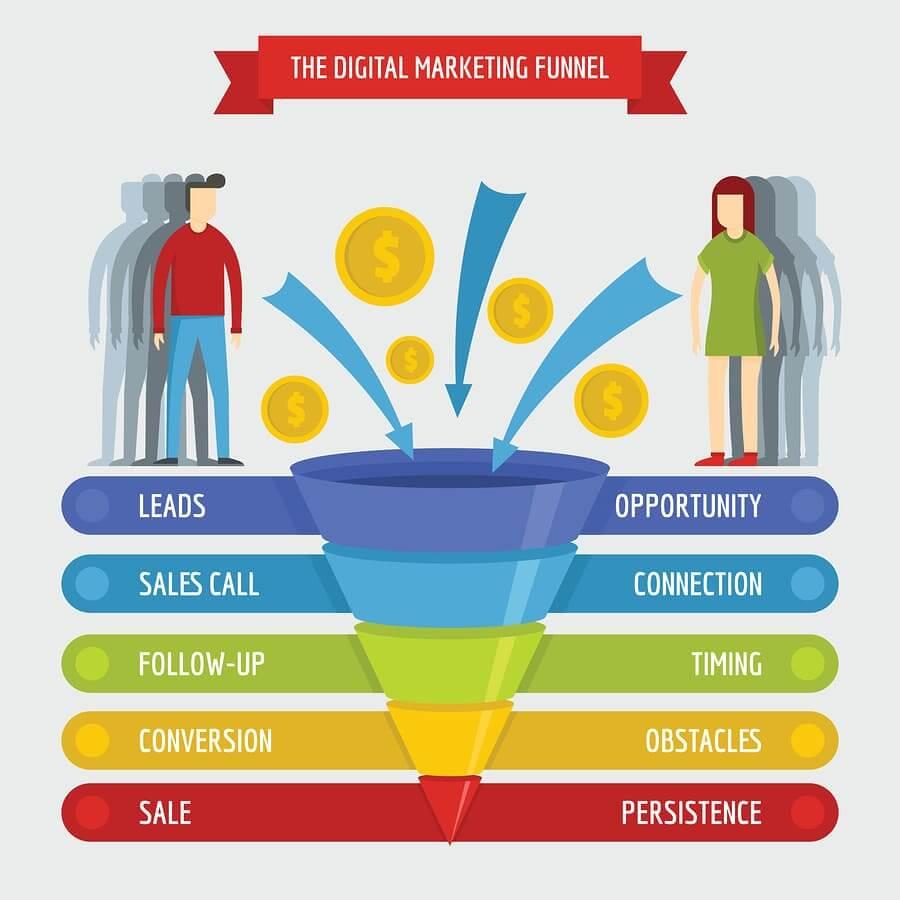 Digital marketing sales funnel infographic