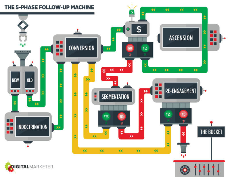 The 5 phase follow-up machine