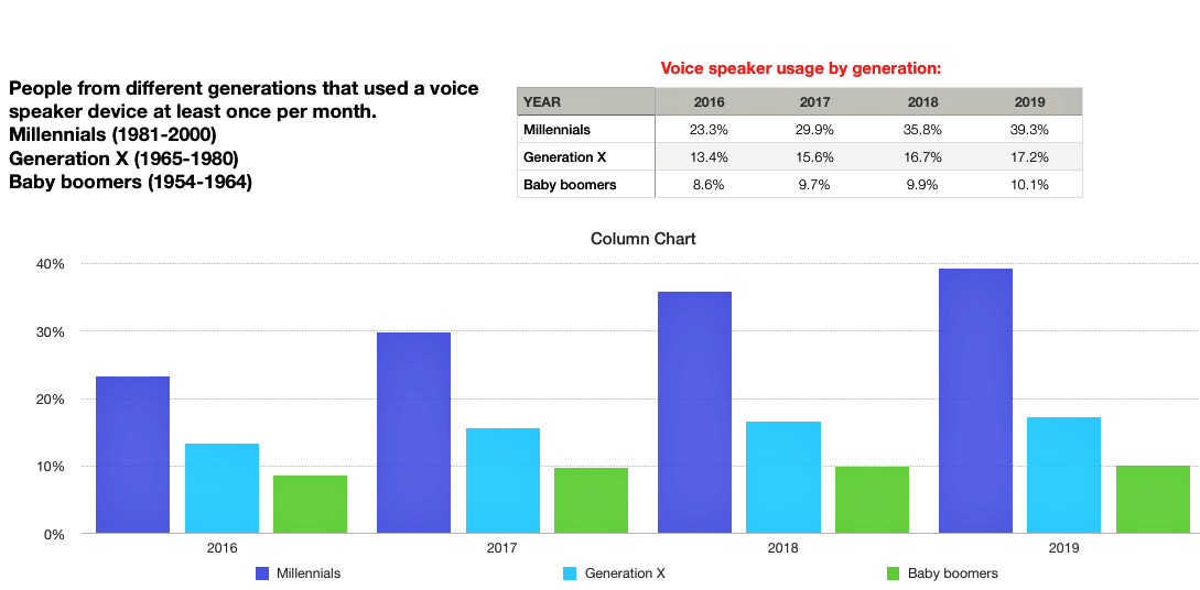 consumers using voice search