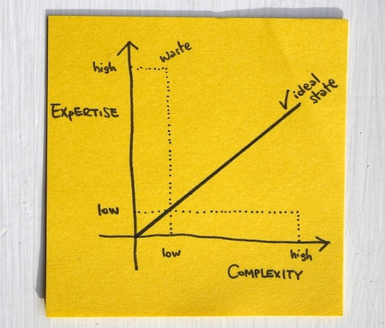 The Complexity/Expertise Mismatch