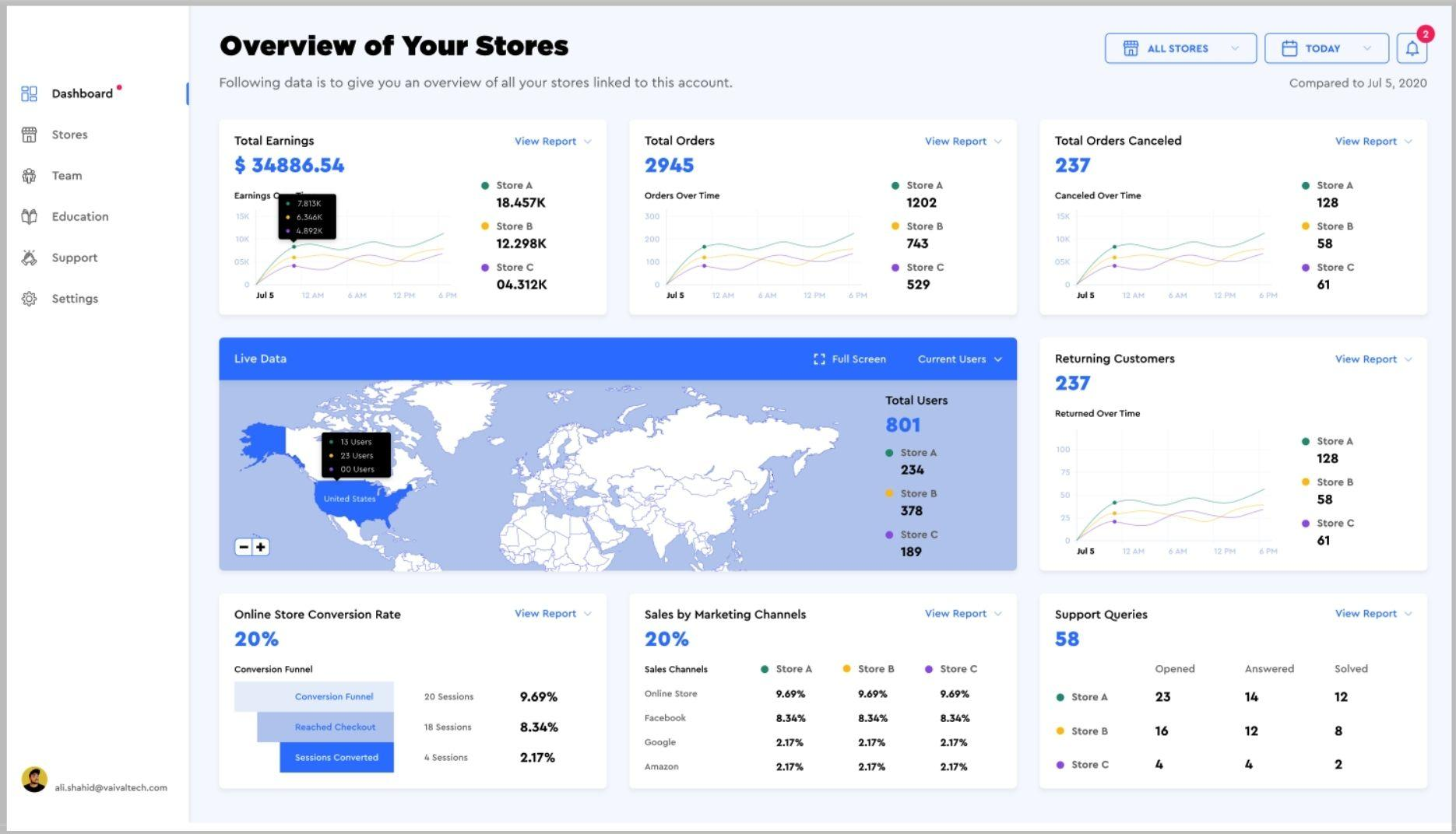 Overview of your stores