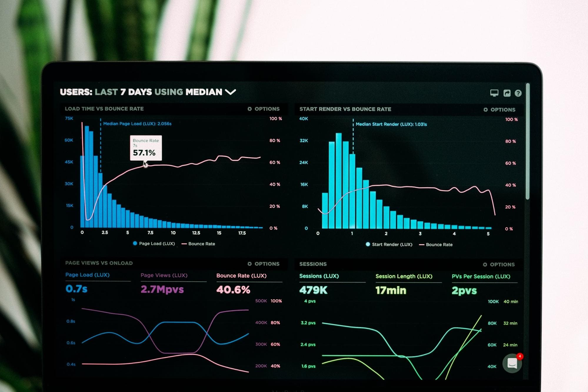 Identify and Analyze Your Current Reach