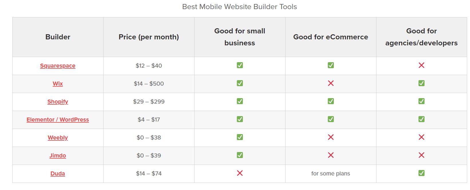mobile website builder tools