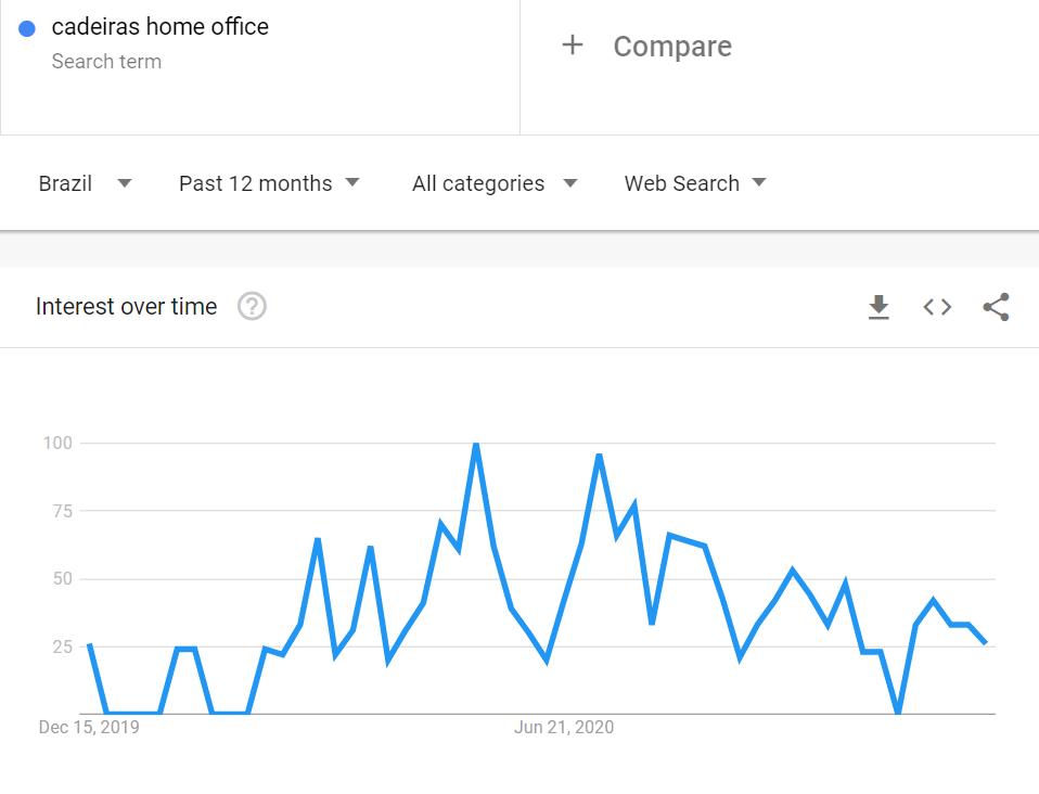 """Gráfico do Google Trends mostrando dados da pesquisa """"cadeiras de home office"""""""