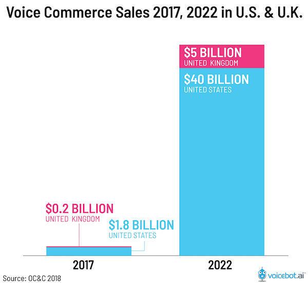Voice Commerce Sales
