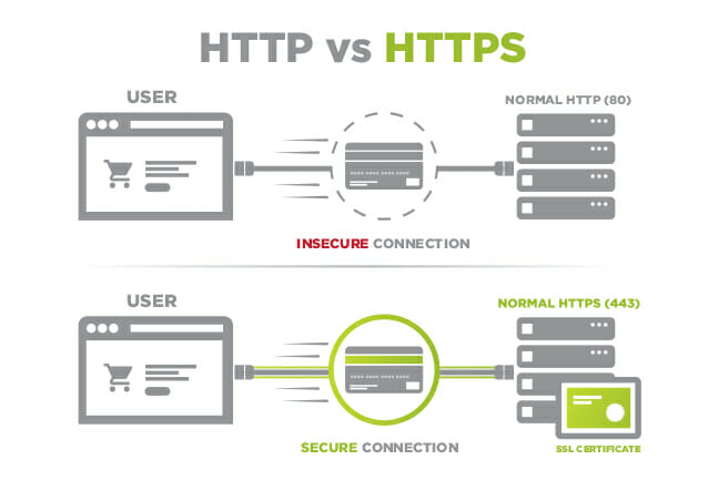 Enable HTTPS for Your Website