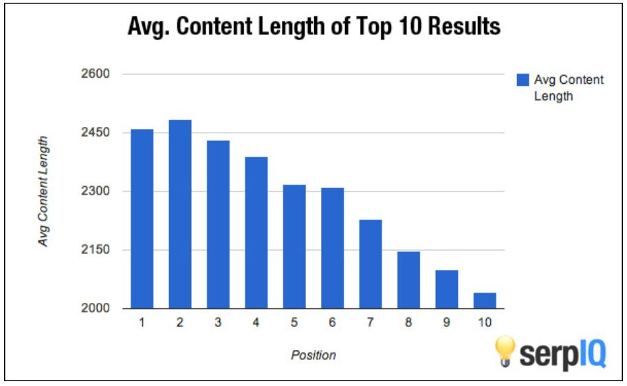 Content Length of top 10 results