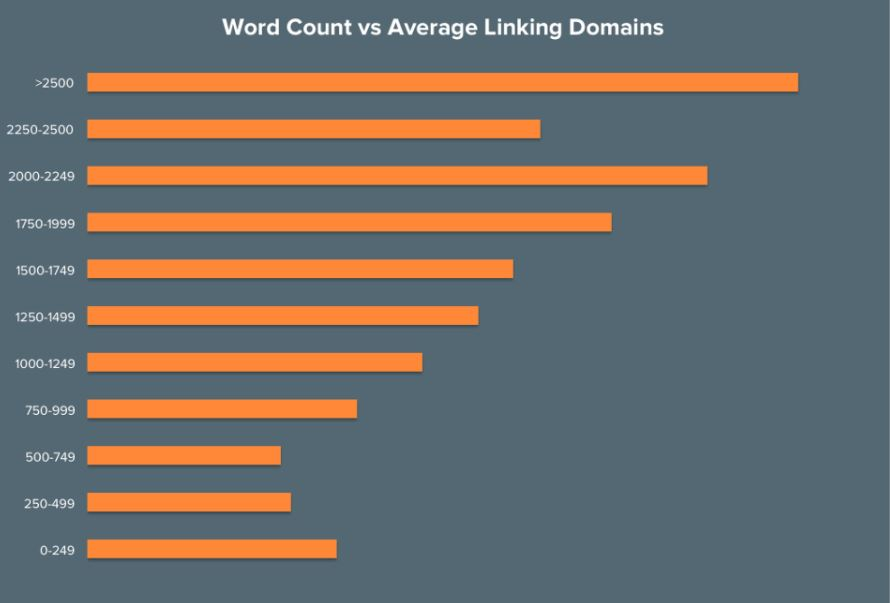 correlation between content length and backlinks