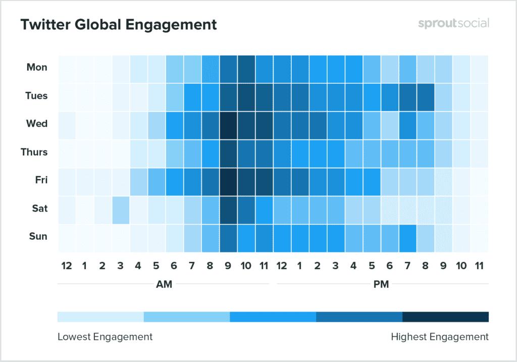 Twitter Global Engagement