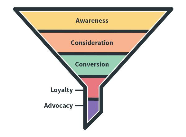 how a funnel works