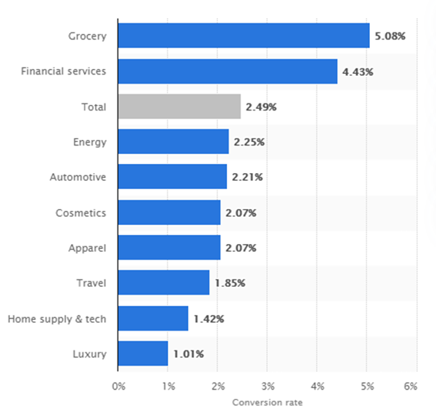 The average conversion rates per industry