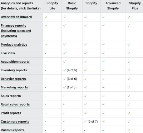 Shopify's Analytics