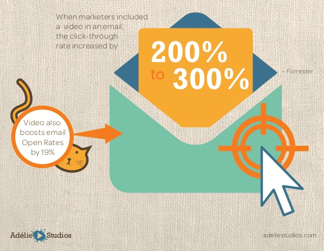 power of video email marketing